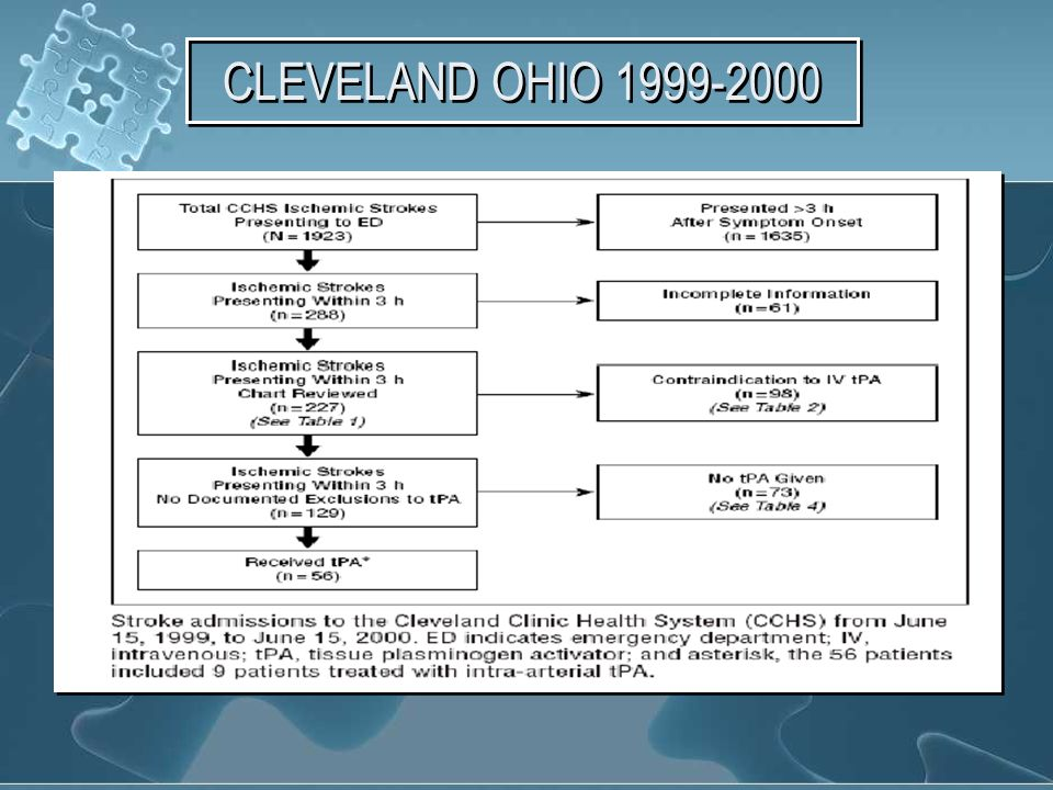 CLEVELAND OHIO 1999-2000