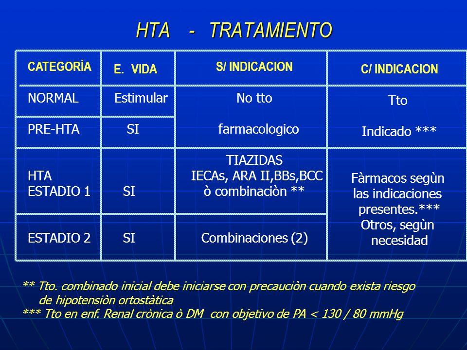 HTA - TRATAMIENTO CATEGORÍA NORMAL Estimular PRE-HTA SI HTA