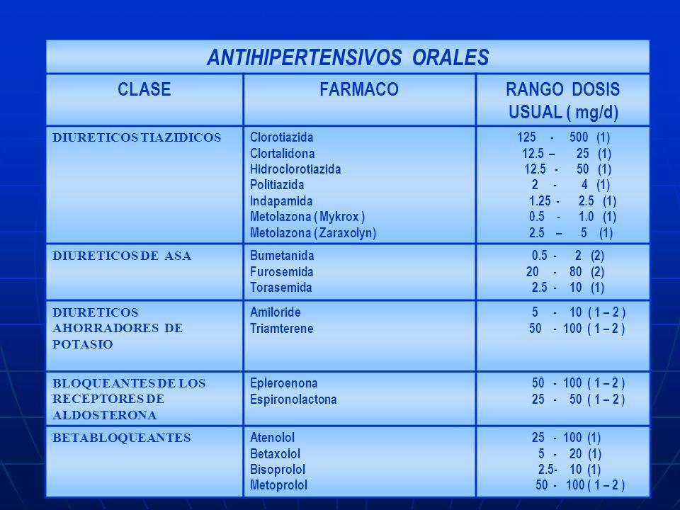 ANTIHIPERTENSIVOS ORALES RANGO DOSIS USUAL ( mg/d)