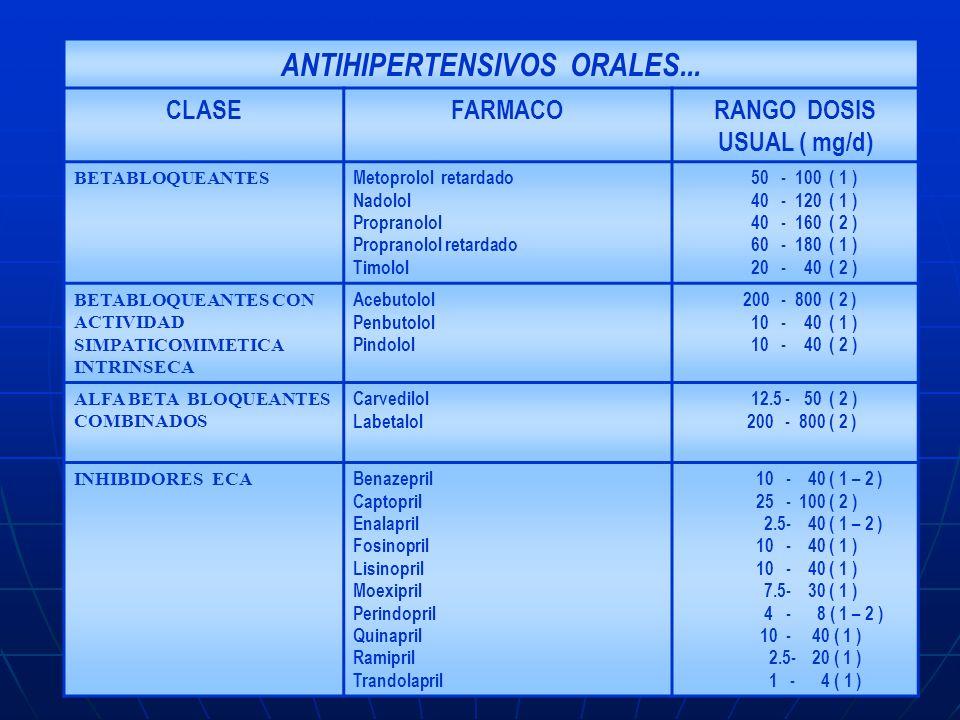 ANTIHIPERTENSIVOS ORALES... RANGO DOSIS USUAL ( mg/d)