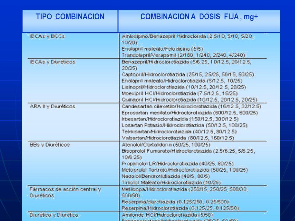 COMBINACION A DOSIS FIJA , mg+