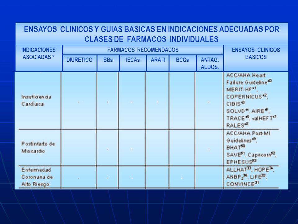 ENSAYOS CLINICOS Y GUIAS BASICAS EN INDICACIONES ADECUADAS POR CLASES DE FARMACOS INDIVIDUALES