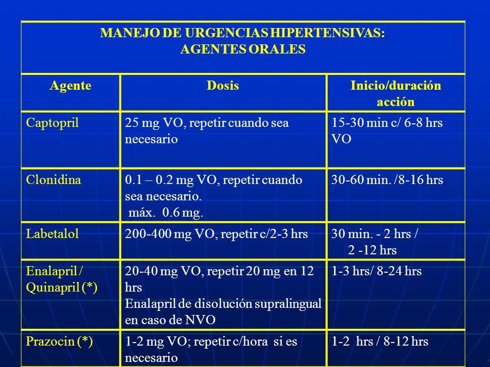 MANEJO DE URGENCIAS HIPERTENSIVAS: AGENTES ORALES Agente Dosis