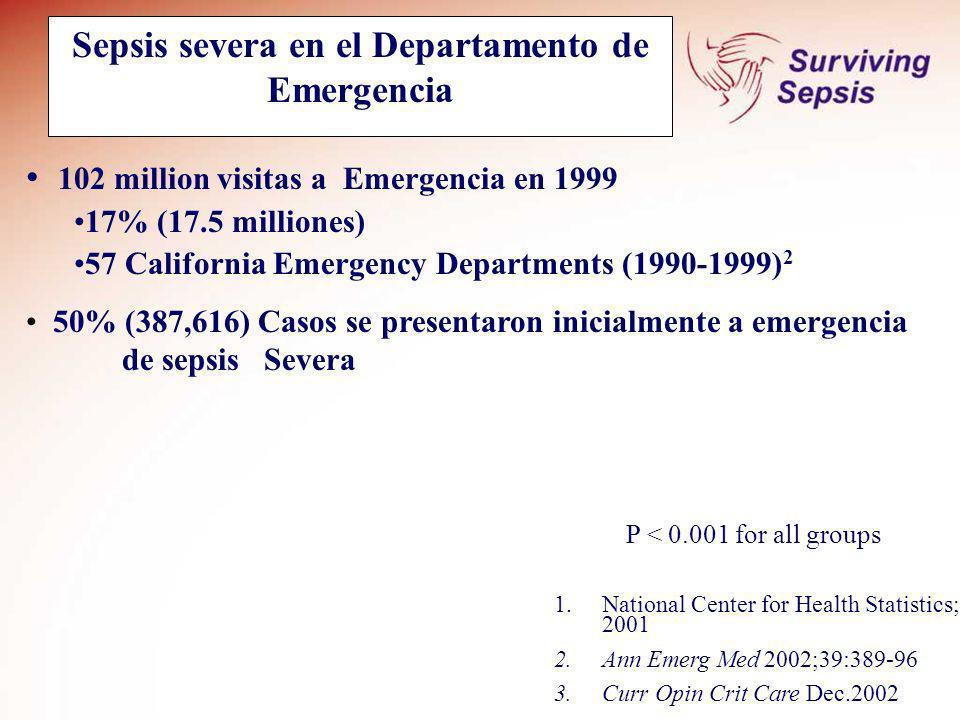 Sepsis severa en el Departamento de Emergencia