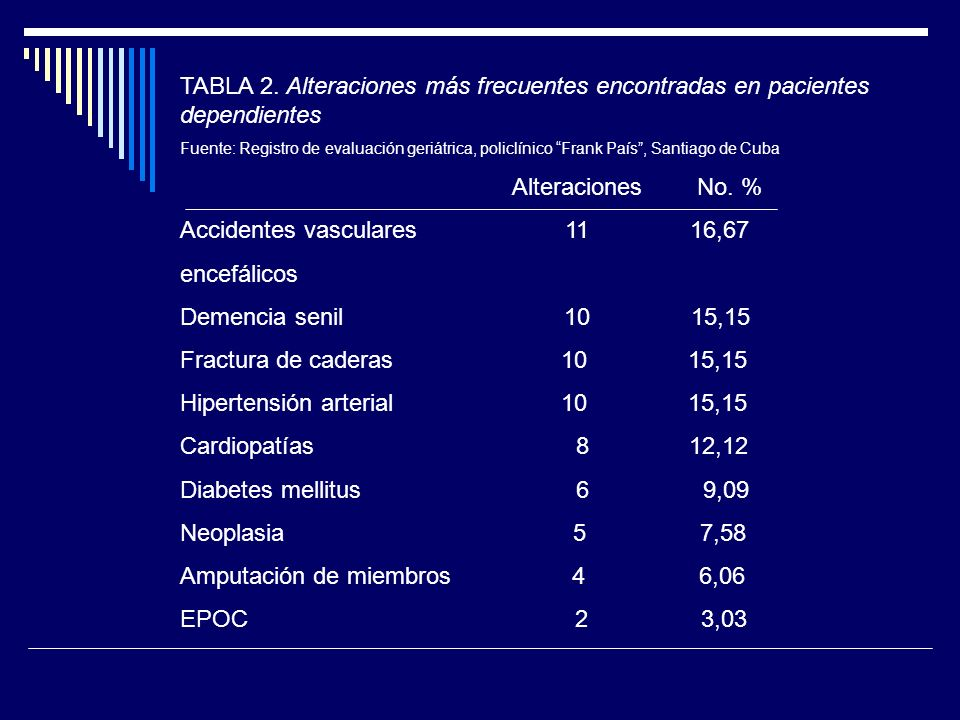 Accidentes vasculares 11 16,67 encefálicos Demencia senil 10 15,15