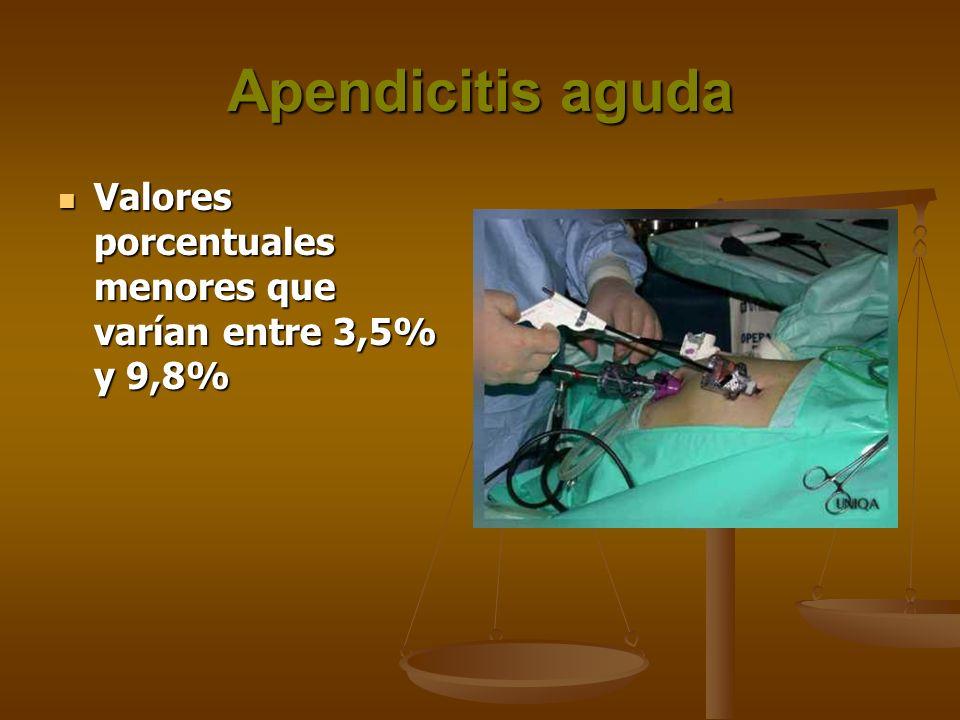 Apendicitis aguda Valores porcentuales menores que varían entre 3,5% y 9,8%