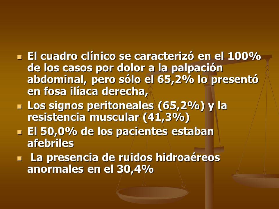 El cuadro clínico se caracterizó en el 100% de los casos por dolor a la palpación abdominal, pero sólo el 65,2% lo presentó en fosa ilíaca derecha,