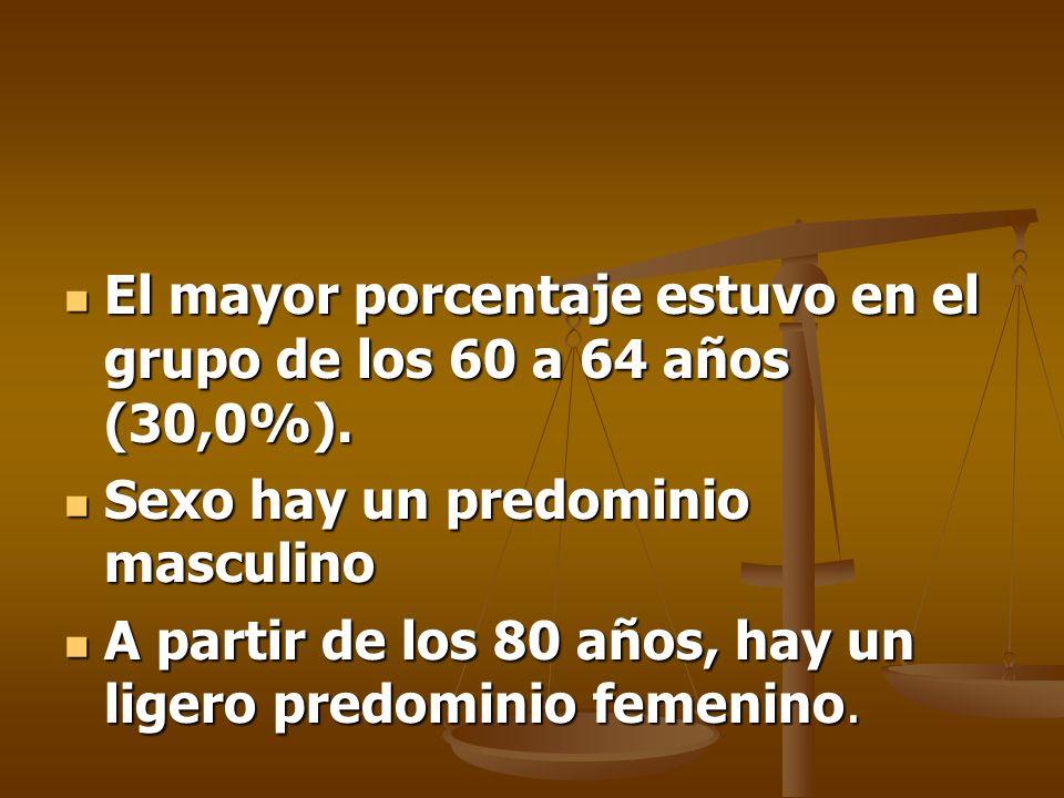 El mayor porcentaje estuvo en el grupo de los 60 a 64 años (30,0%).