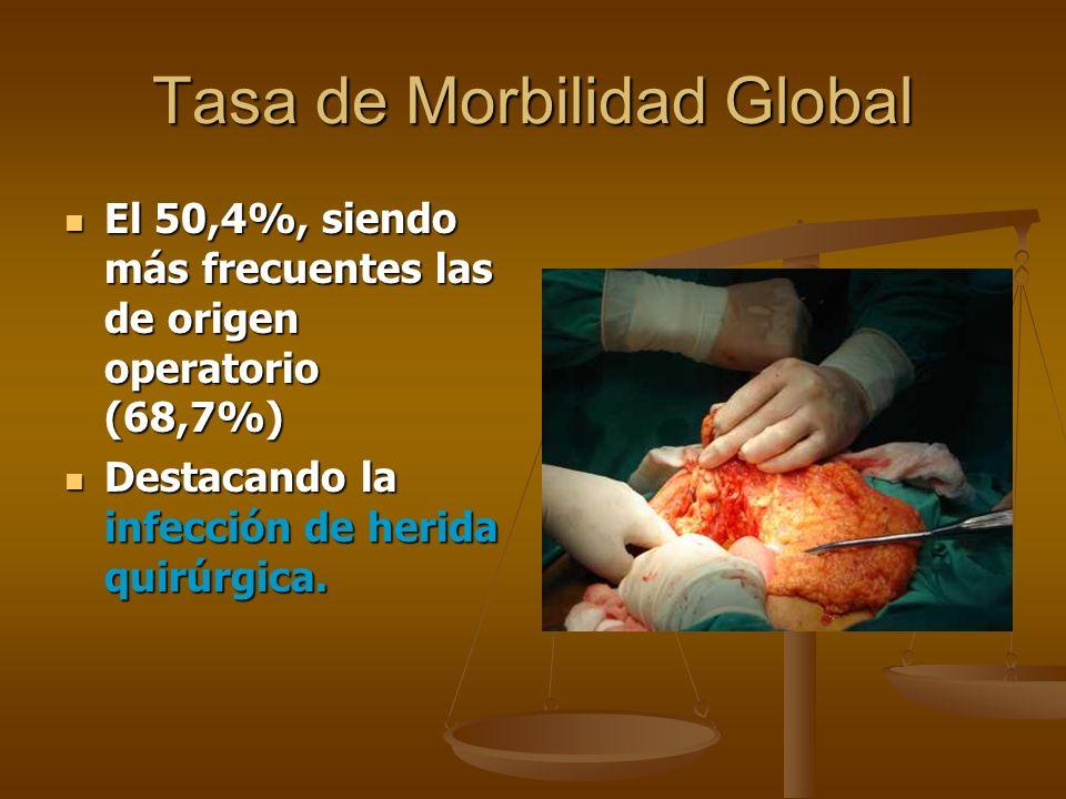 Tasa de Morbilidad Global