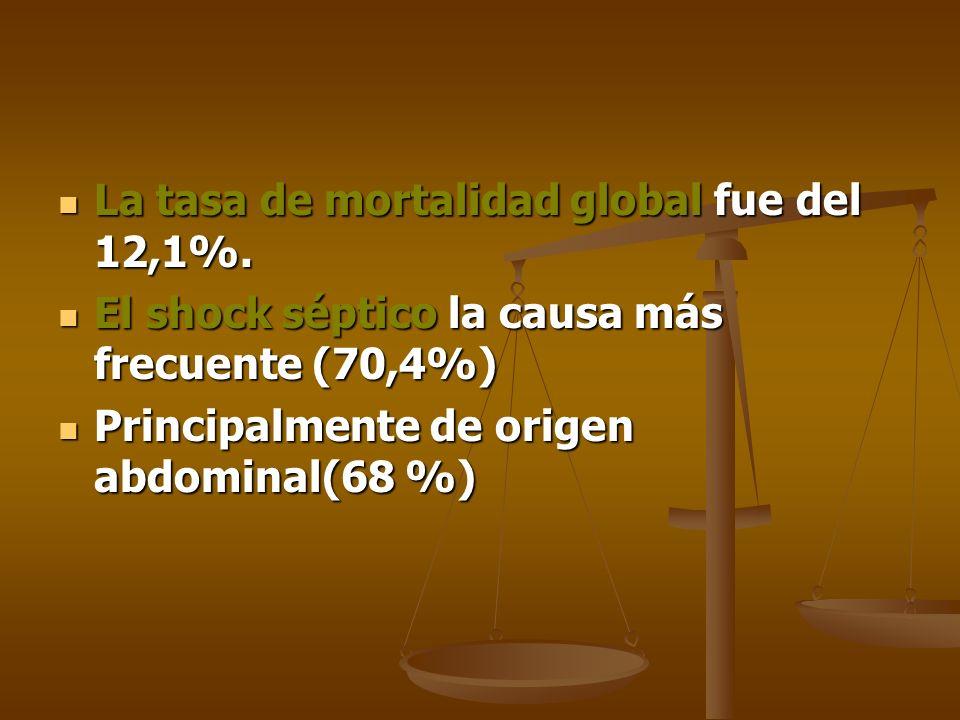 La tasa de mortalidad global fue del 12,1%.