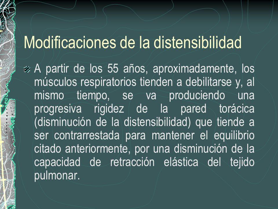 Modificaciones de la distensibilidad