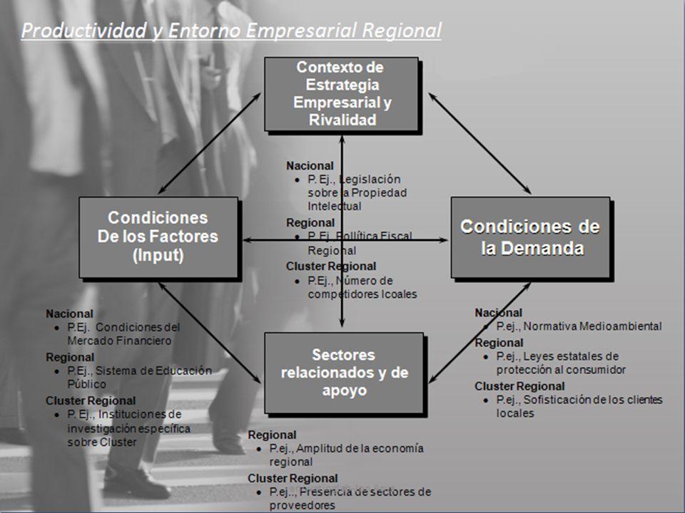 Productividad y Entorno Empresarial Regional