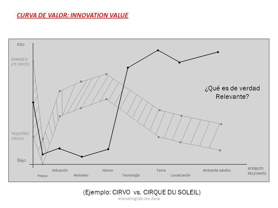 CURVA DE VALOR: INNOVATION VALUE