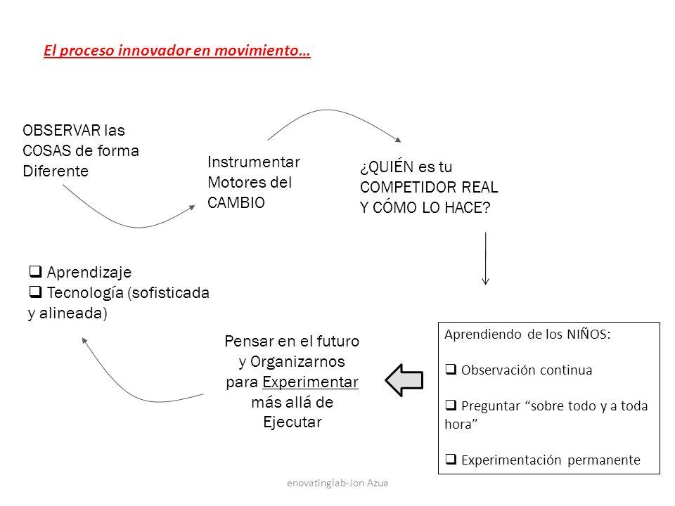 El proceso innovador en movimiento…