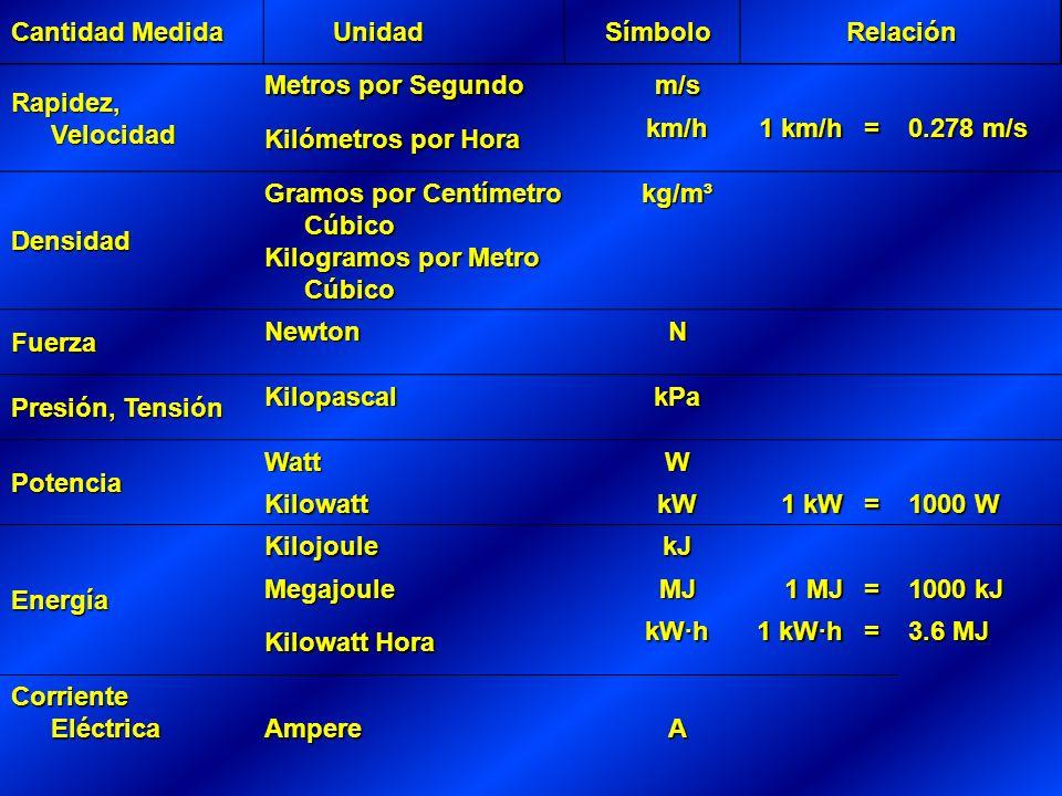 Cantidad Medida Unidad. Símbolo. Relación. Rapidez, Velocidad. Metros por Segundo. m/s. Kilómetros por Hora.