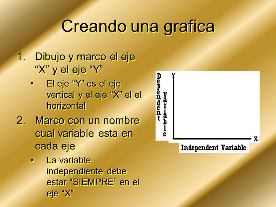Creando una grafica Dibujo y marco el eje X y el eje Y