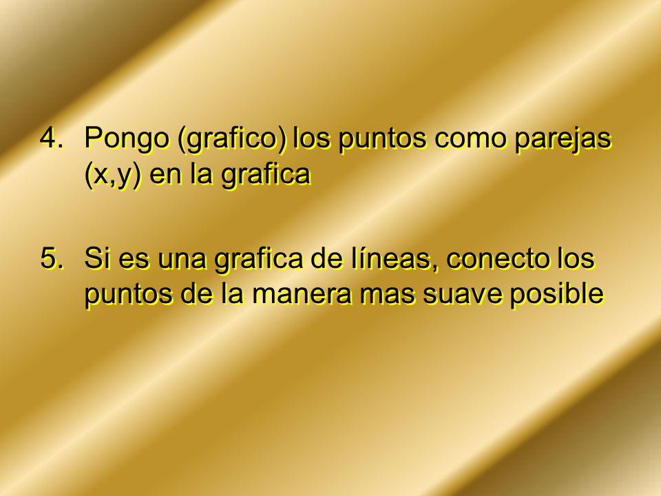 Pongo (grafico) los puntos como parejas (x,y) en la grafica