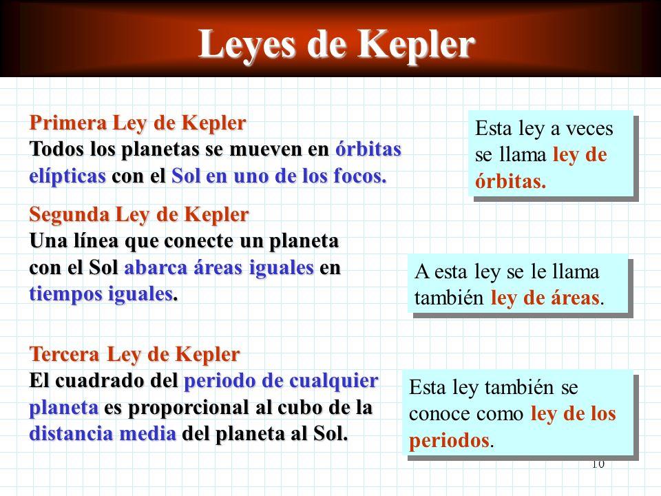 Leyes de Kepler Primera Ley de Kepler