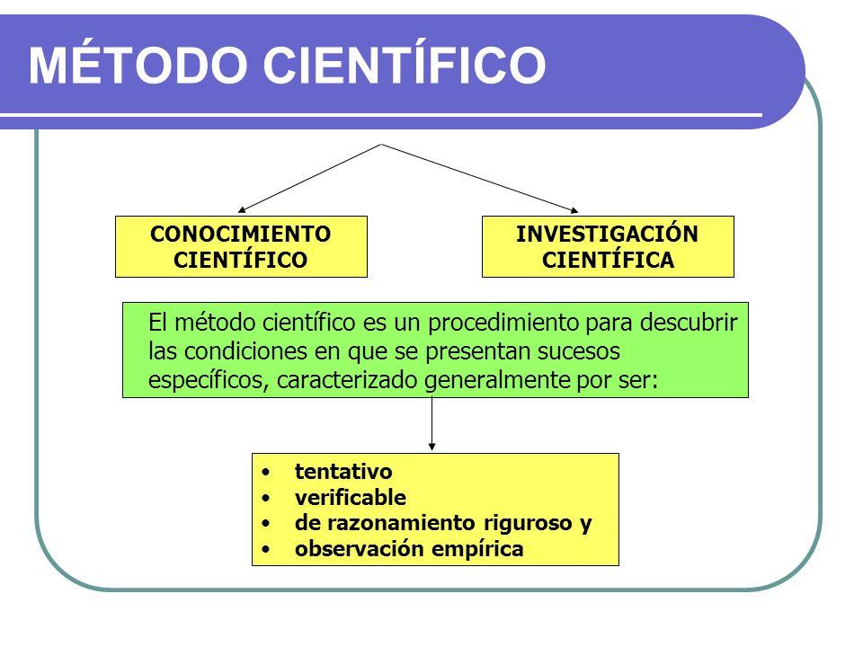 CONOCIMIENTO CIENTÍFICO INVESTIGACIÓN CIENTÍFICA