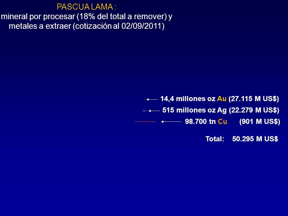 PASCUA LAMA : mineral por procesar (18% del total a remover) y metales a extraer (cotización al 02/09/2011)