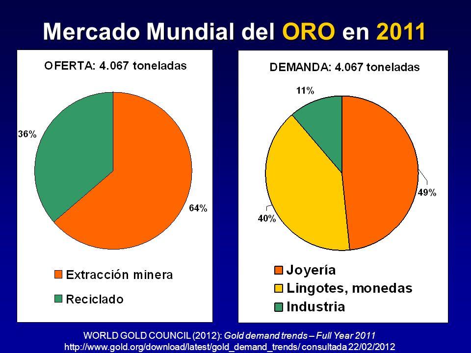 Mercado Mundial del ORO en 2011
