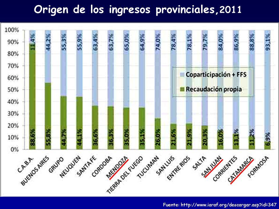 Origen de los ingresos provinciales,2011