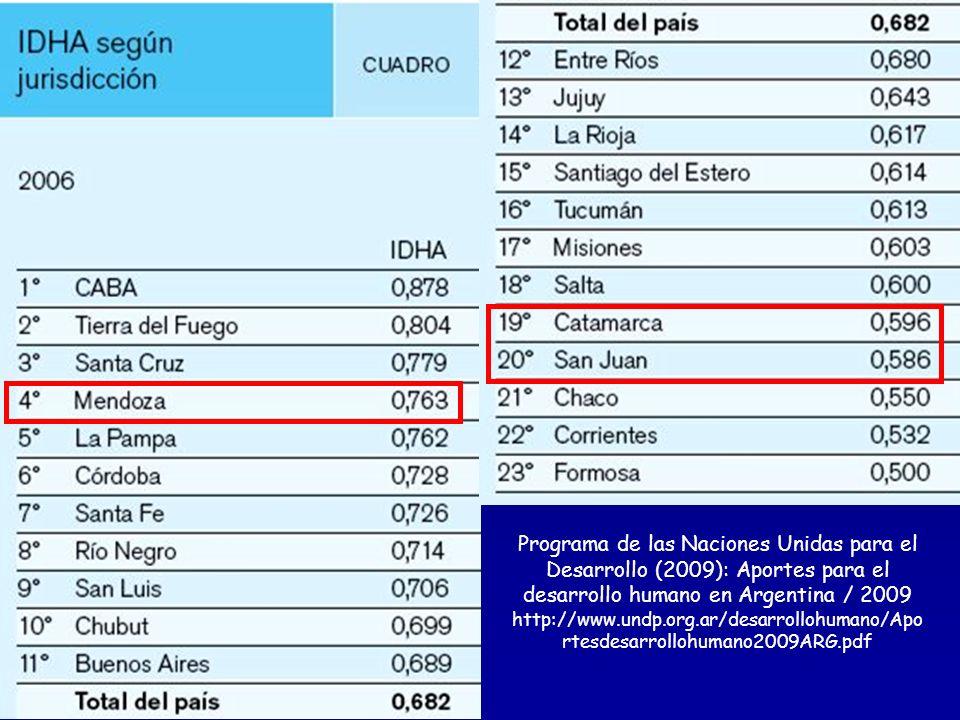 Programa de las Naciones Unidas para el Desarrollo (2009): Aportes para el desarrollo humano en Argentina / 2009 http://www.undp.org.ar/desarrollohumano/Aportesdesarrollohumano2009ARG.pdf