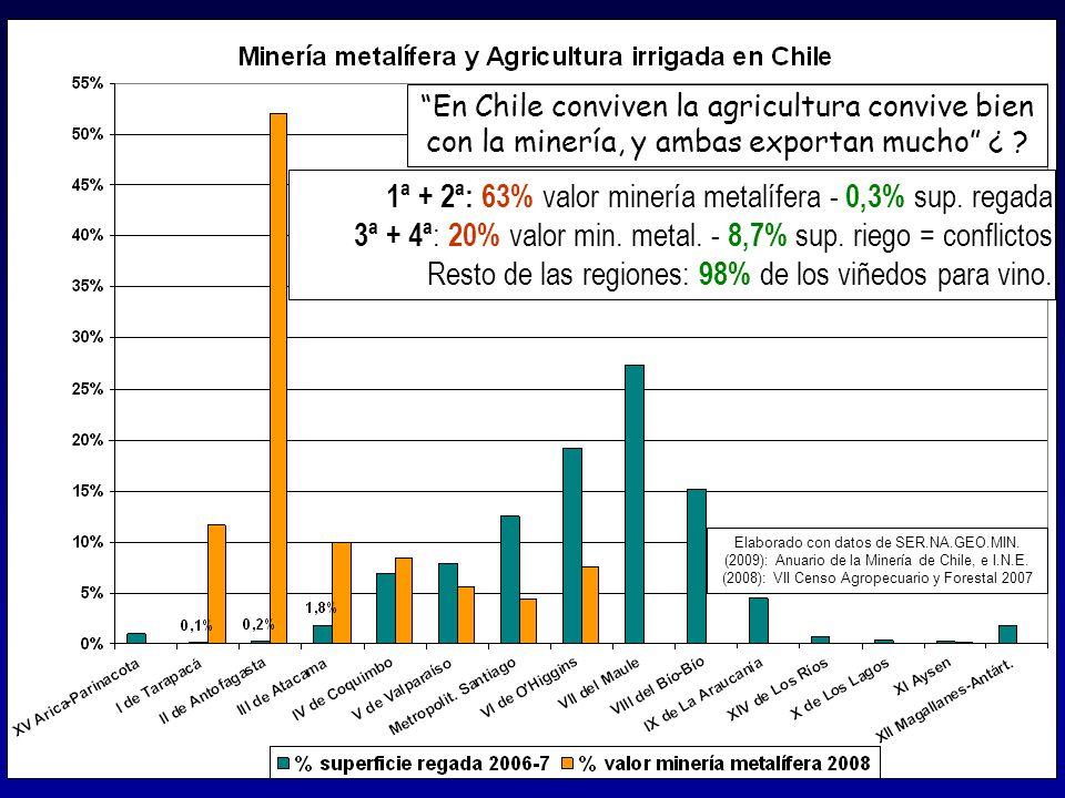 1ª + 2ª: 63% valor minería metalífera - 0,3% sup. regada