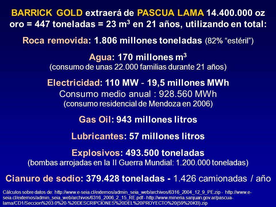 Lubricantes: 57 millones litros Explosivos: 493.500 toneladas