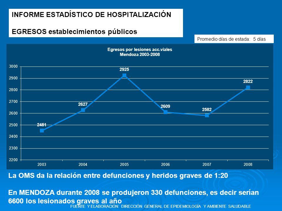 INFORME ESTADÍSTICO DE HOSPITALIZACIÓN
