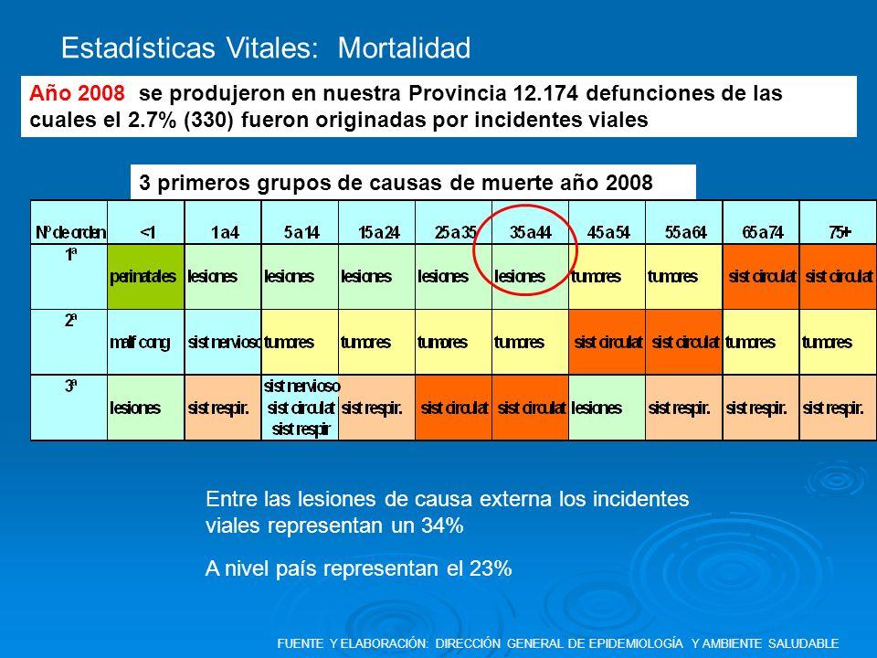 Estadísticas Vitales: Mortalidad