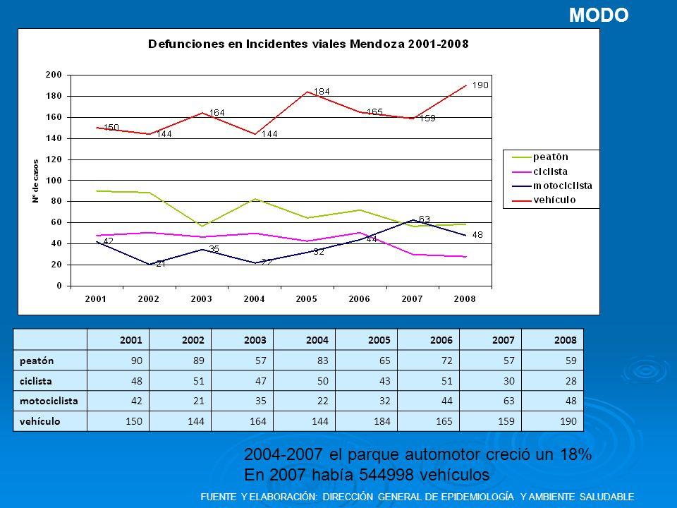 MODO 2004-2007 el parque automotor creció un 18%