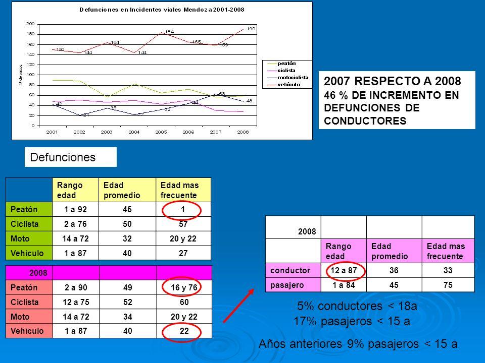 2007 RESPECTO A 2008 46 % DE INCREMENTO EN DEFUNCIONES DE CONDUCTORES
