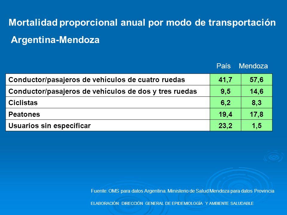 Mortalidad proporcional anual por modo de transportación