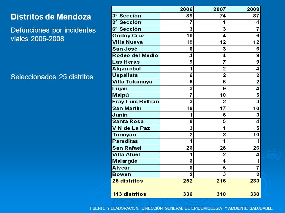 Distritos de Mendoza Defunciones por incidentes viales 2006-2008