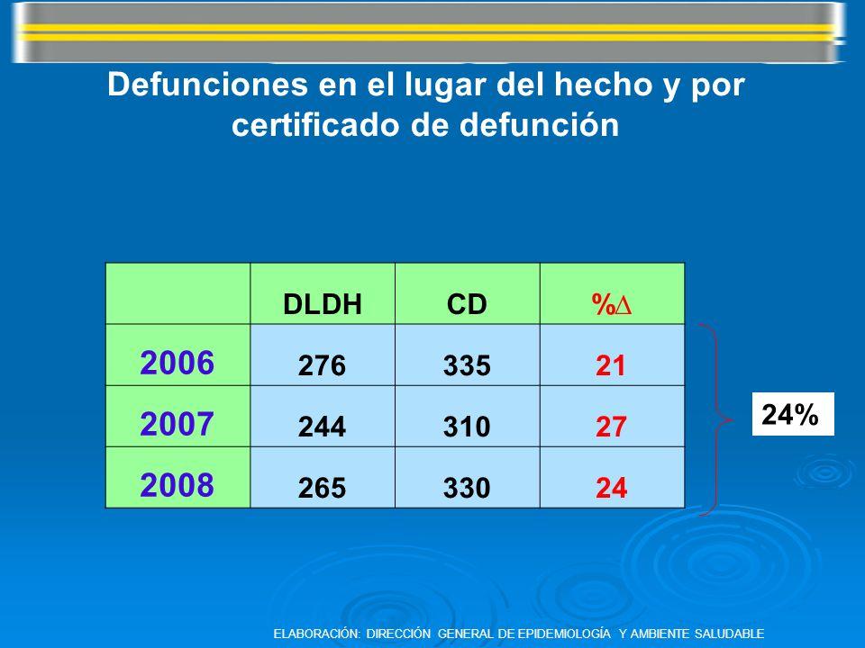 Defunciones en el lugar del hecho y por certificado de defunción
