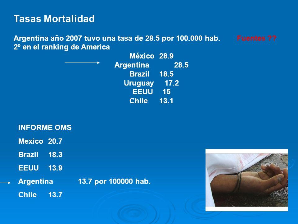 Tasas Mortalidad Argentina año 2007 tuvo una tasa de 28.5 por 100.000 hab. Fuentes 2º en el ranking de America.