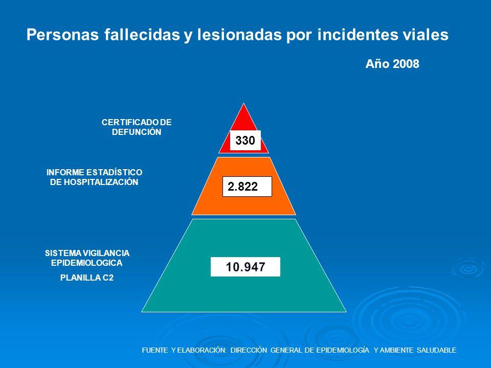Personas fallecidas y lesionadas por incidentes viales