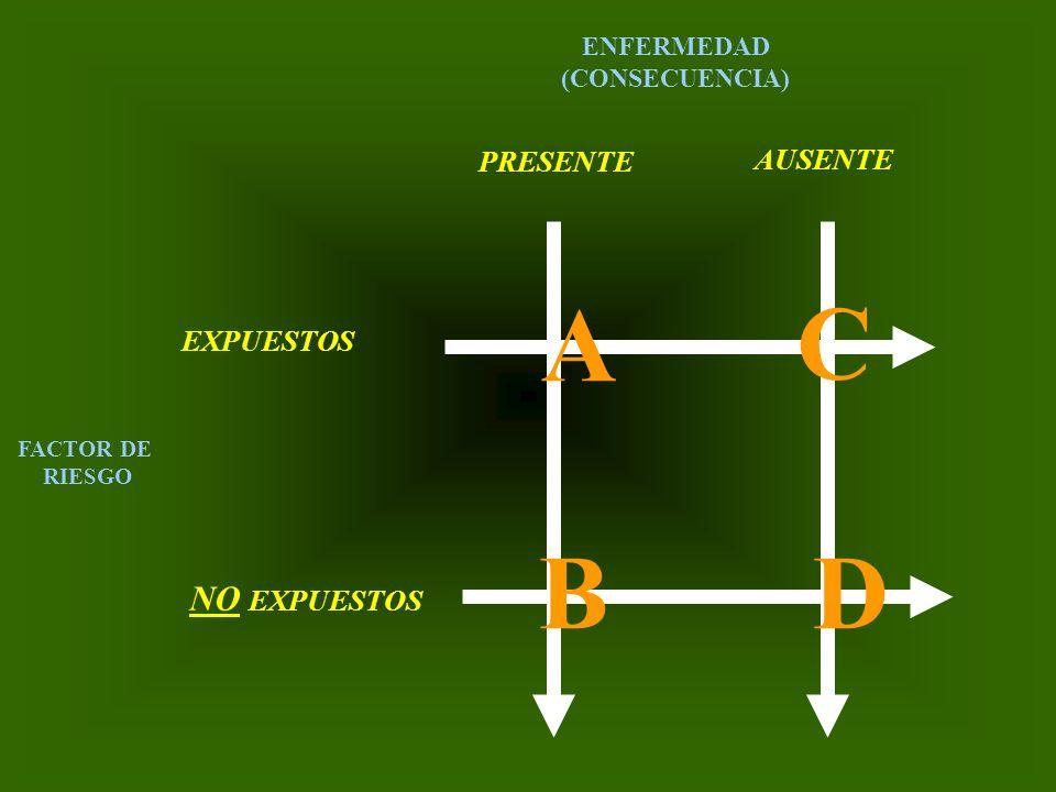 A C B D NO EXPUESTOS PRESENTE AUSENTE EXPUESTOS ENFERMEDAD