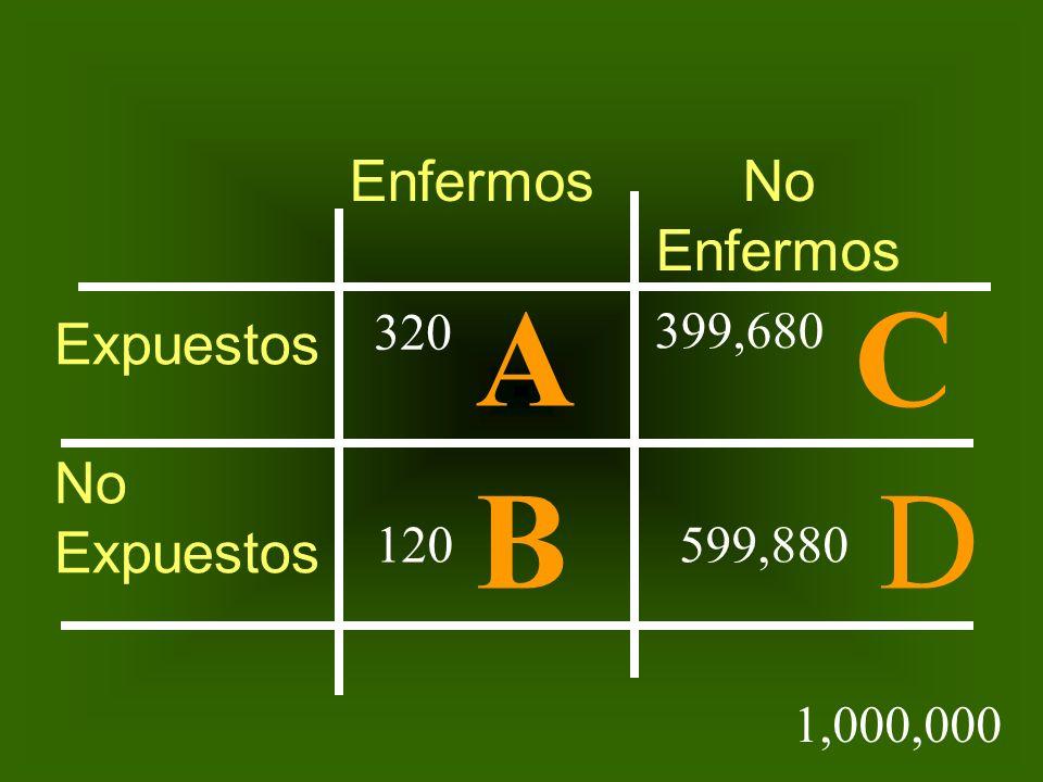 A C B D Enfermos No Enfermos Expuestos No 320 399,680 120 599,880