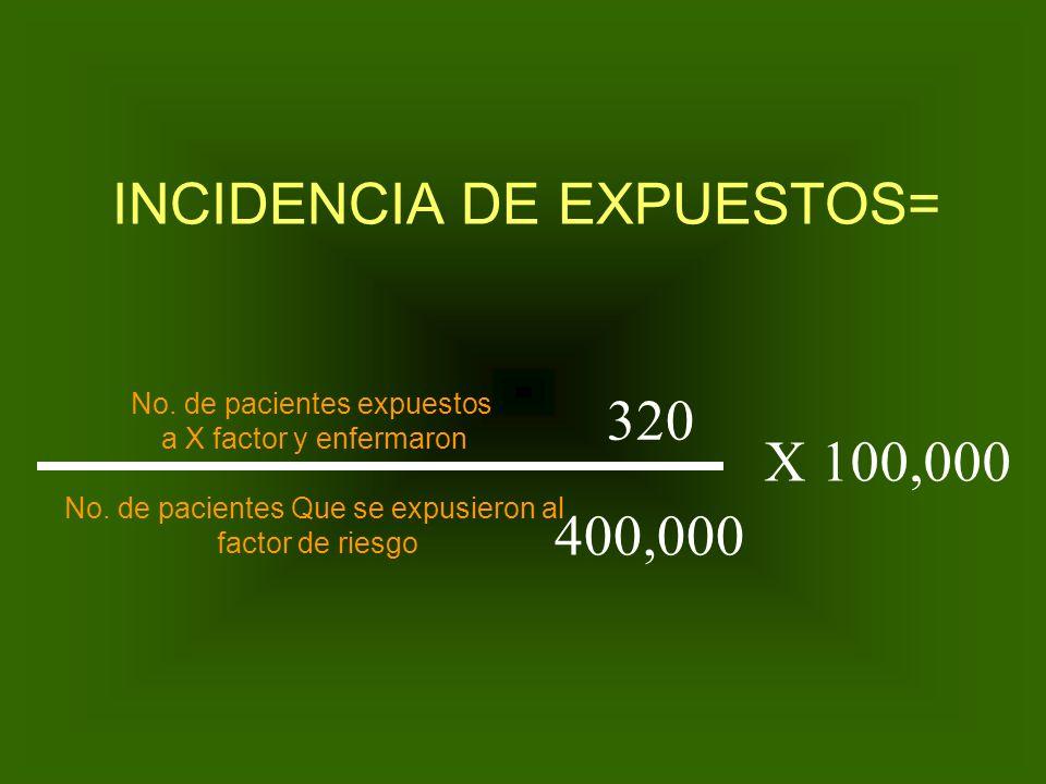 INCIDENCIA DE EXPUESTOS=