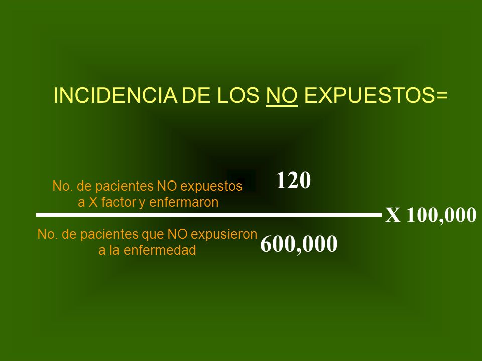 120 600,000 INCIDENCIA DE LOS NO EXPUESTOS= X 100,000