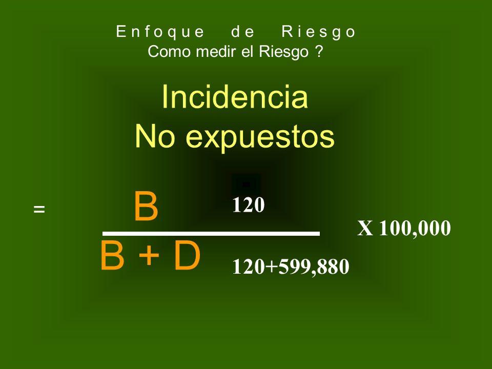 B B + D Incidencia No expuestos 120 = X 100,000 120+599,880