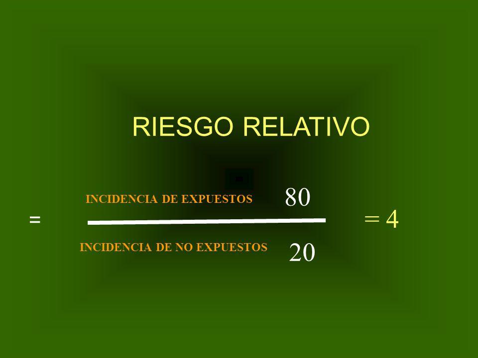 RIESGO RELATIVO 80 = 4 20 = INCIDENCIA DE EXPUESTOS