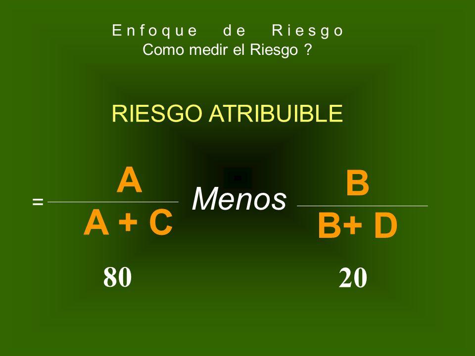 A B A + C B+ D Menos 80 20 RIESGO ATRIBUIBLE =