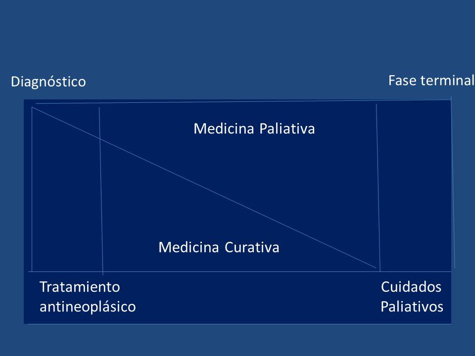Diagnóstico Fase terminal.