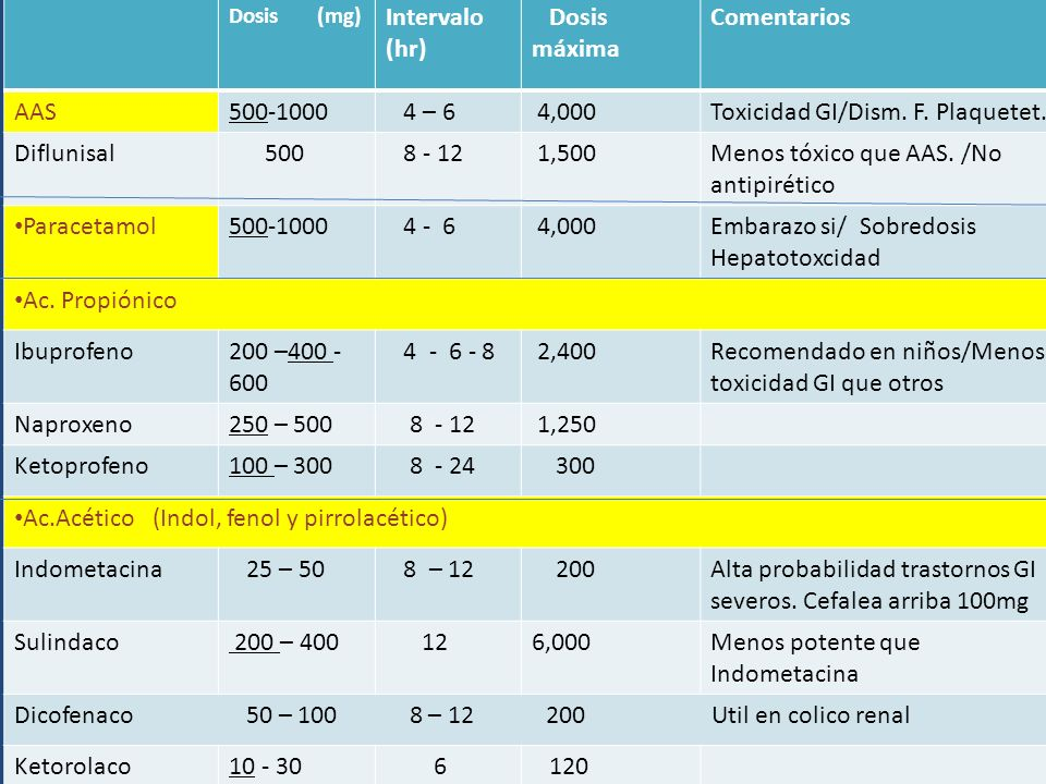 Toxicidad GI/Dism. F. Plaquetet. Diflunisal 500 8 - 12 1,500