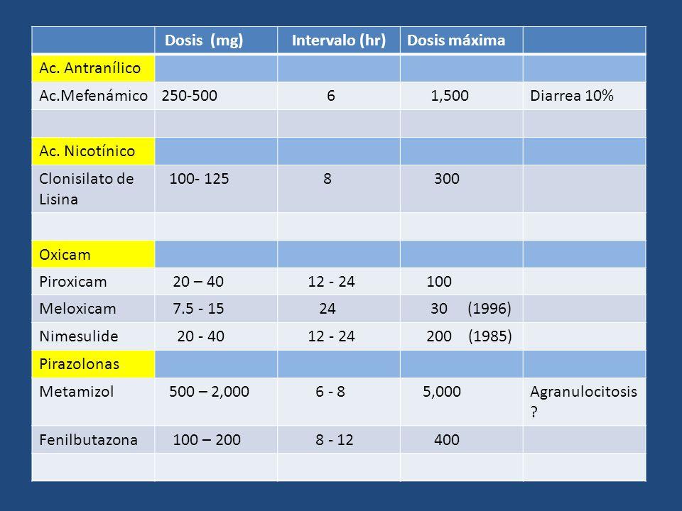 Dosis (mg) Intervalo (hr) Dosis máxima. Ac. Antranílico. Ac.Mefenámico. 250-500. 6. 1,500. Diarrea 10%