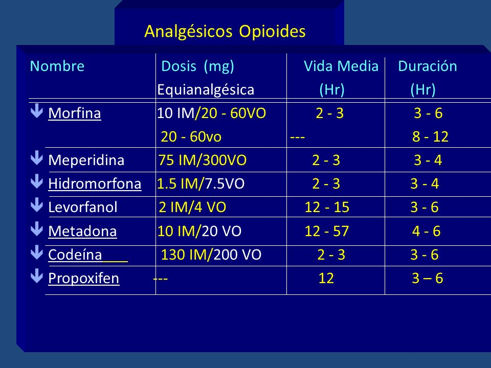 Analgésicos Opioides Nombre Dosis (mg) Vida Media Duración.