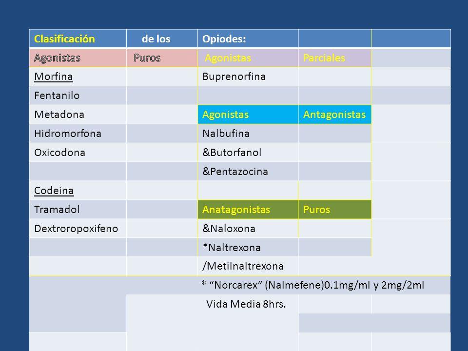 Clasificación de los. Opiodes: Agonistas. Puros. Parciales. Morfina. Buprenorfina. Fentanilo.